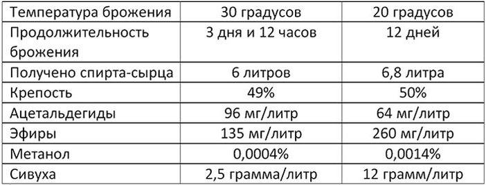 Разница в брожении 20 и 30 градусов Цельсия.